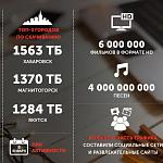 Абоненты ТТК в Хабаровске скачали больше всего трафика за новогодние праздники